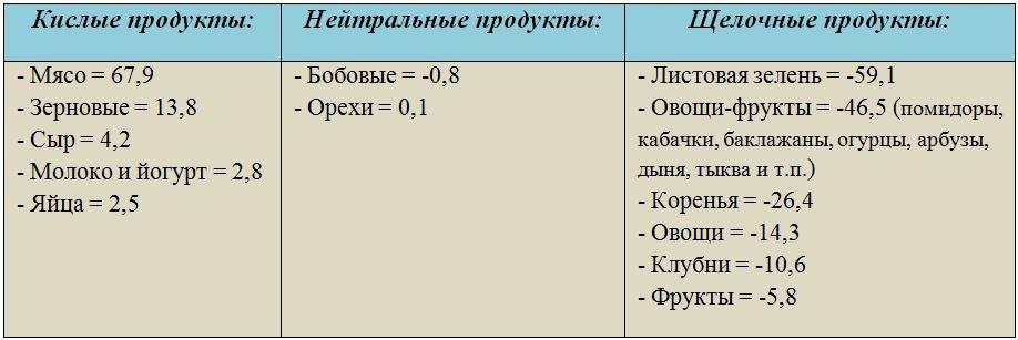 kislotnost_produktov