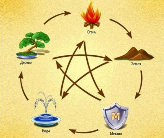 Стихия Воды и цикл жизни стихий