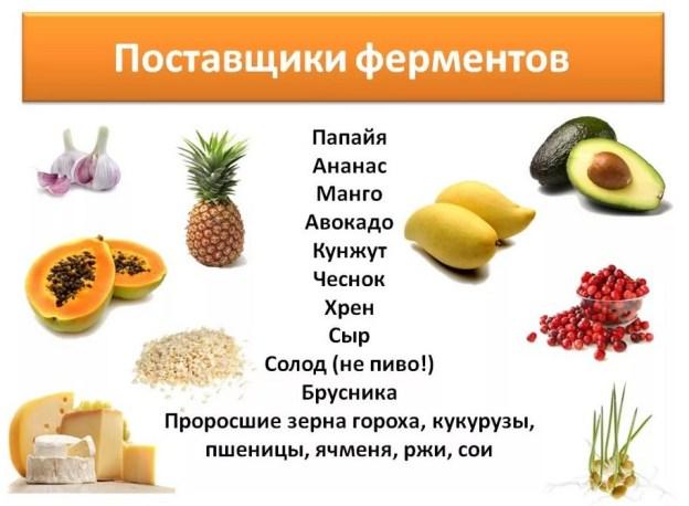 Продукты с ферментами