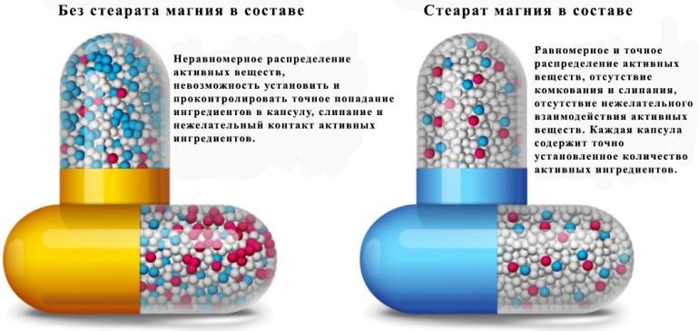 стеарат магния в добавках и таблетках